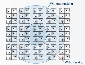 Radius of distraction with and without sound masking