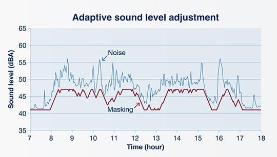 Adaptive masking sound volume adjustment