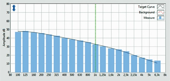 Automated Sound Masking Spectrum Calibration