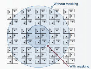 Sound masking decreases the radius of distraction