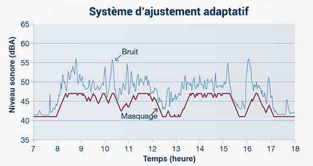 Ajustement adaptatif du volume de masquage