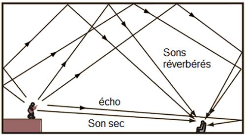 Schéma des ondes directes et réfléchies