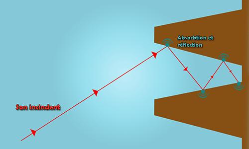 Schéma d'une paroi anéchoïque
