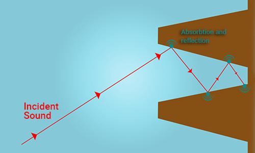 anechoic wall