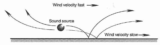 Effect of wind on sound waves