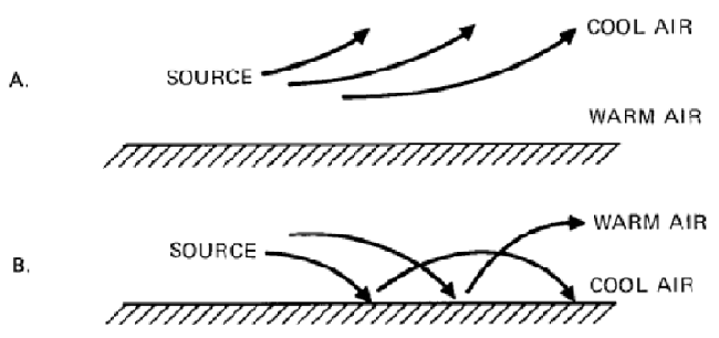 Effect of temperature on sound waves